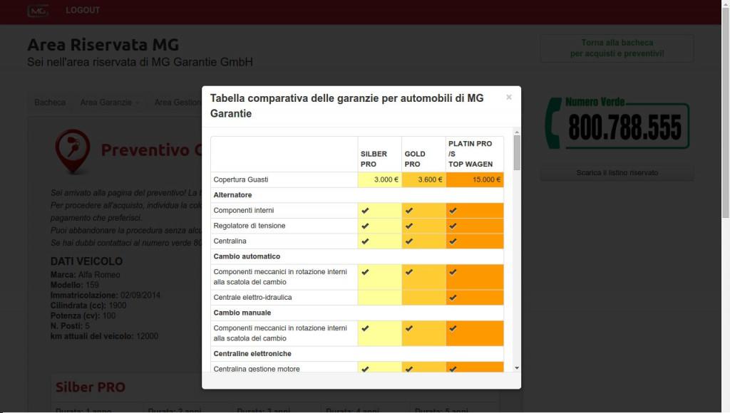tabella comparativa mg garantie